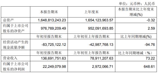 佳力图2021年第一季度净利2224.91万 同比增长648.61%