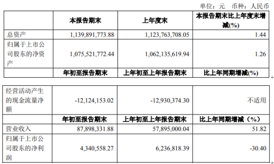 敏芯股份2021年第一季度净利下滑30.4% 营业成本增长
