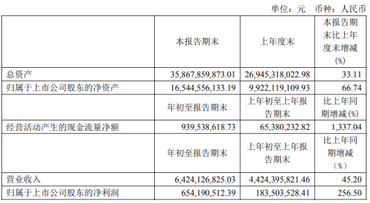 华友钴业2021年第一季度净利增长256.5% 销售单价增加