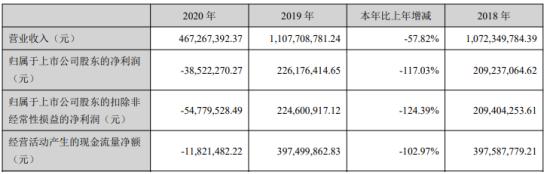 峨眉山A2020年亏损3852.23万由盈转亏 董事长王东薪酬71万