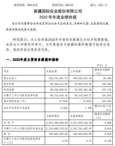 国际实业2020年度净利增长191.67% 投资业务管理取得较好收益
