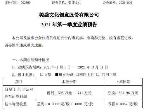 美盛文化2021年第一季度预计净利506万-741万 业绩回归正常