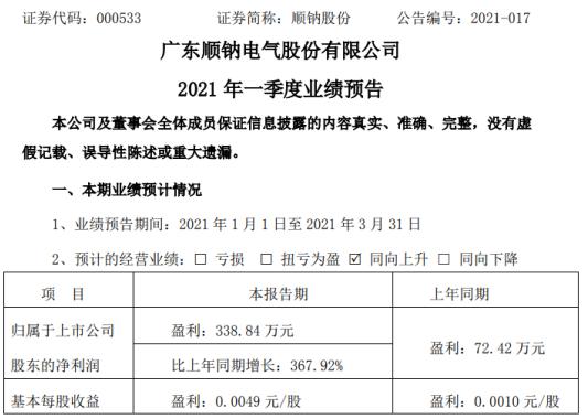 顺钠股份2021年第一季度净利增长367.92% 输配电业务收入增加