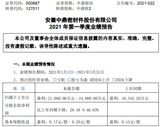 中鼎股份2021年第一季度净利上升28%-46.8% 产能环比持续改善