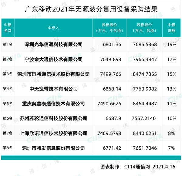 广东移动无源波分复用设备集合 光华新通 犹达 迅特等8家公司中标