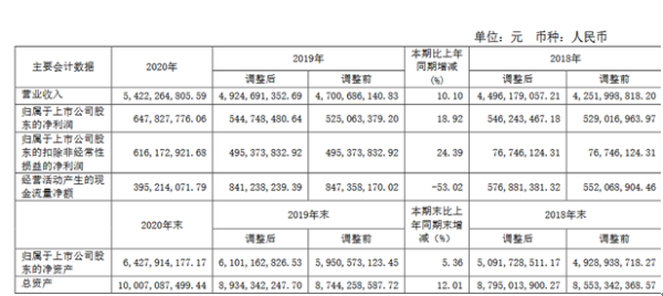 昊华科技2020年净利6.48亿同比增长18.92% 毛利增加