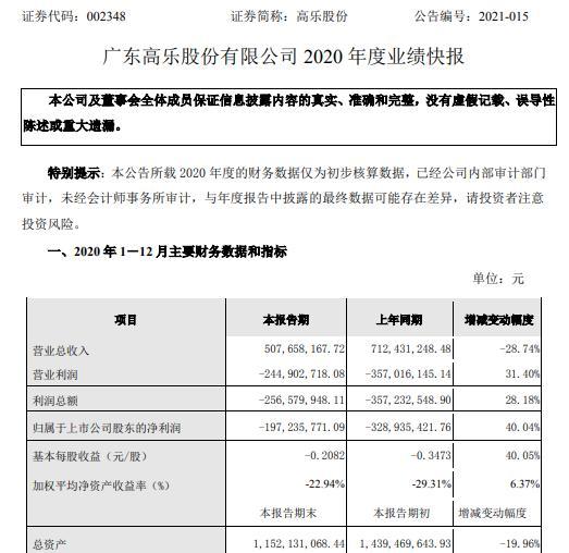 高乐股份2020年度亏损1.97亿 出口订单减少