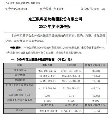 郑光眼科2020年净利润下降42.7% 处置子公司产生的非经常性损益同比减少