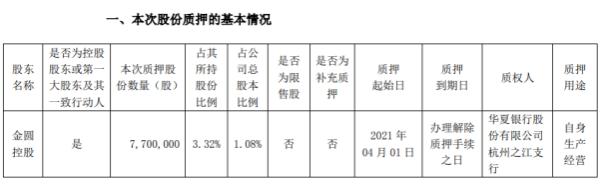 金圆股份控股股东金圆控股质押770万股 用于自身生产经营