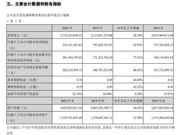 伊之密2020年净利增长62.93% 董事长陈敬财薪酬134.11万