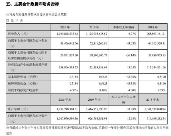 川金诺2020年净利减少43.03%:董事长刘甍薪酬33.8万