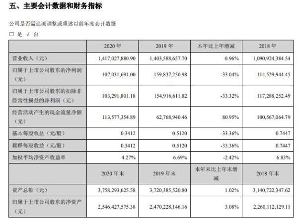 恒实科技2020年净利减少33.04% 董事长钱苏晋薪酬112.54万