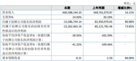 北林科技2020年亏损1558.67万 毛利率增长