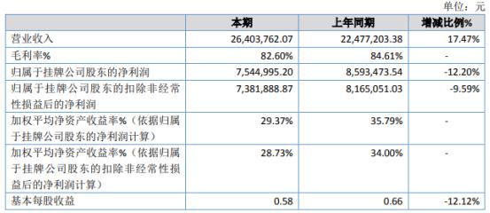 大商帮2020年净利754.5万下滑12.2% 销售费用增加