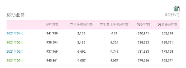 中国移动4月运营数据全面增长,5G套餐客户突破2亿户