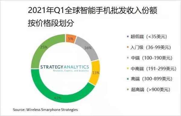 苹果三星继续主宰900美元以上超高端智能手机市场