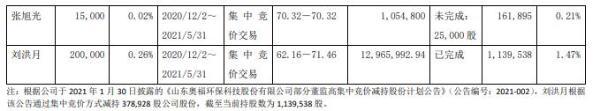 奥福环保股东及部分董监高合计减持409.22万股 套现合计2.27亿