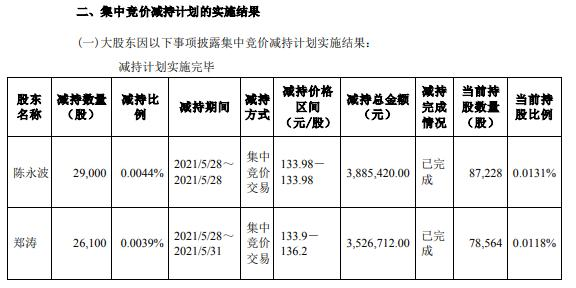 兆易创新2名副总经理合计减持5.51万股 套现合计741.21万