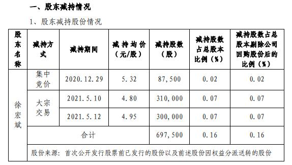 和晶科技董事兼总经理徐宏斌减持69.75万股 套现约334.8万