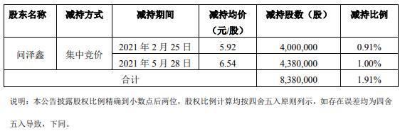 摩恩电气控股股东的一致行动人问泽鑫减持838万股 套现约5480.52万