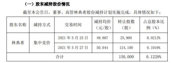 名臣健康高管林典希减持15万股 套现约750.66万