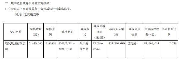 宏发股份股东联发集团减持744万股 套现4.05亿