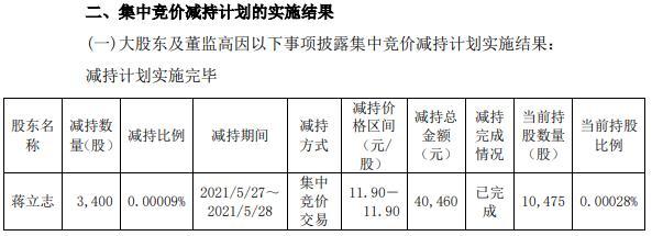 特变电工监事蒋立志减持3400股 套现4.05万