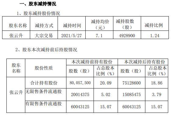 同德化工董事长张云升减持492.89万股 套现3499.52万