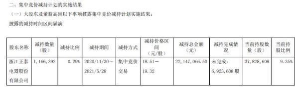 中国电研股东正泰电器减持116.64万股 套现2214.71万
