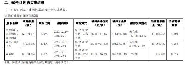 长阳科技多名股东合计减持3425.38万股 套现合计7.88亿