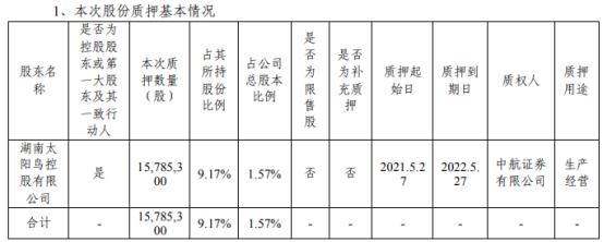 亚光科技控股股东太阳鸟控股质押1578.53万股 用于生产经营