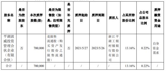 至纯科技股东平湖波威质押70万股 用于自身资金需求