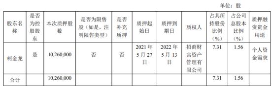 大参林控股股东柯金龙质押1026万股 用于个人资金需求