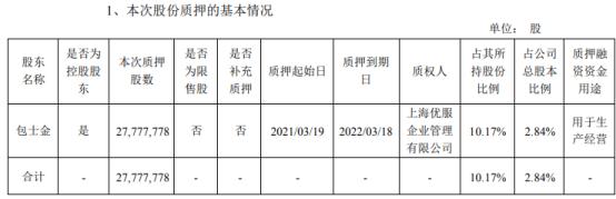 吉鑫科技控股股东包士金质押2777.78万股 用于生产经营