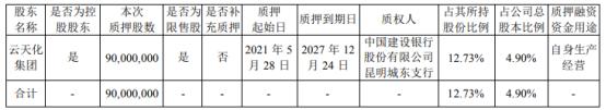 云天化控股股东云天化集团质押9000万股 用于自身生产经营