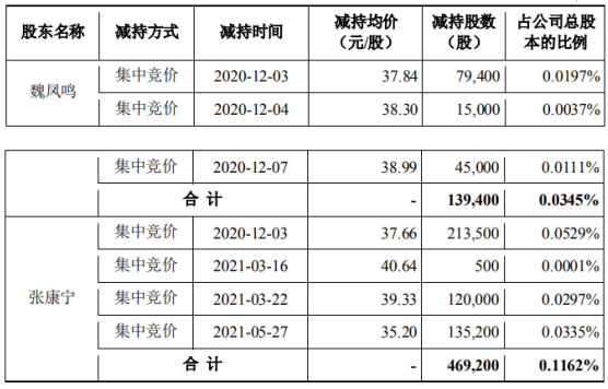 立华股份2名股东合计减持60.86万股 套现合计约2294.5万