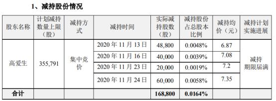 安泰科技股东高爱生减持16.88万股 套现约124.07万