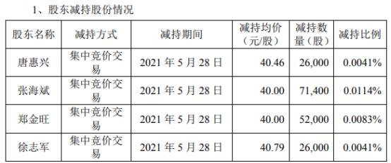 东富龙4名股东合计减持17.54万股 套现合计704.85万