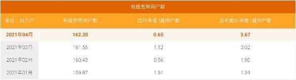 中国电信4月5G套餐用户数净增654万户,累计1.1777亿户