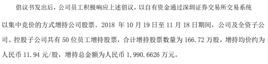 *ST跨境及全资子公司、控股子公司50位员工合计增持166.72万股 耗资合计1990.66万