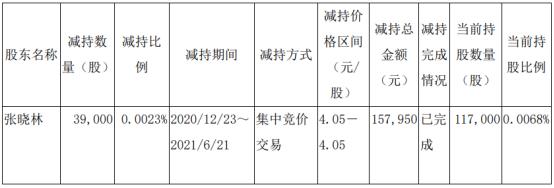 安徽建工董事张晓林减持3.9万股 套现15.8万