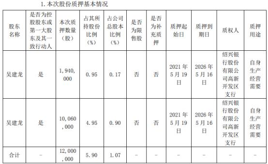 向日葵控股股东吴建龙质押1200万股 用于自身生产经营需要