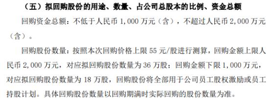 卓易信息将花不超2000万元回购公司股份 用于股权激励