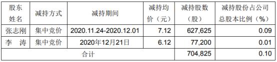 双杰电气2名股东合计减持70.48万股 套现合计494.12万