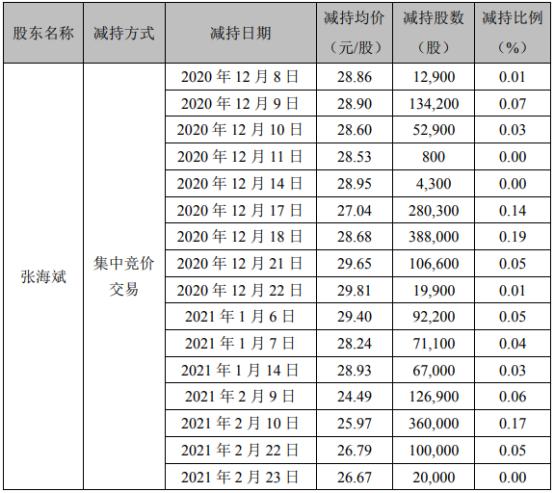 古鳌科技股东张海斌减持596.21万股 套现约1.43亿