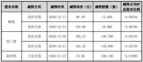 天赐材料3名股东合计减持42.98万股 套现合计约4059.4万