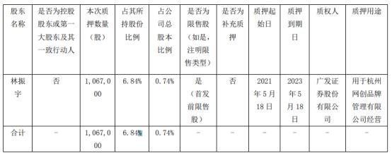 壹网壹创股东林振宇质押106.7万股 用于杭州网创品牌管理有限公司经营