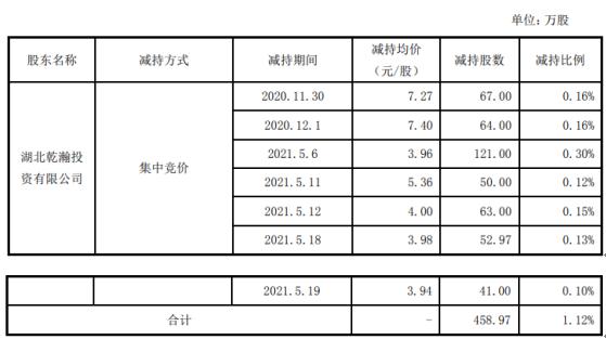 光一科技股东乾瀚投资减持458.97万股 套现约1817.52万