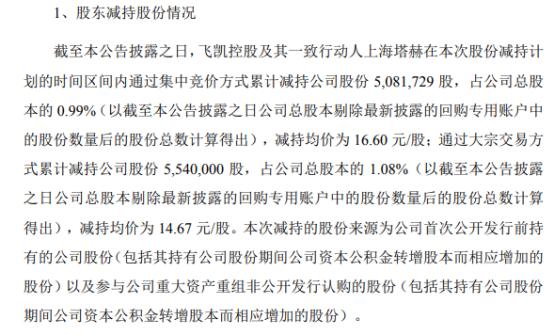 飞凯材料控股股东及其一致行动人合计减持1062.17万股 套现合计1.66亿