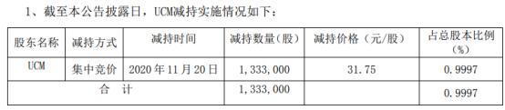 优德精密股东UCM减持133.3万股 套现4232.28万